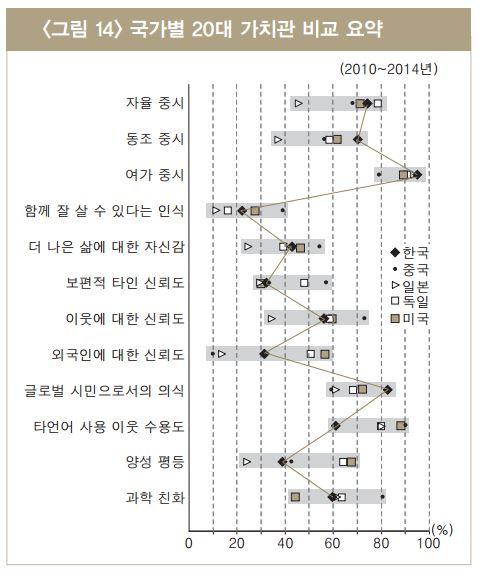 대한민국 20대의 이중플레이 '자율 중시-집단 순응'
