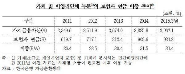 고령화 영향에...보험·연금 가계자산 3년새 311조원 증가