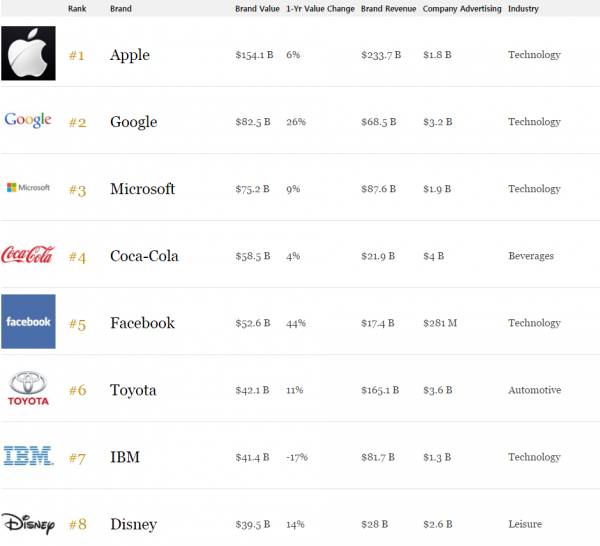 포브스 2016 가장 가치있는 기업 1위 애플 삼성전자 11위