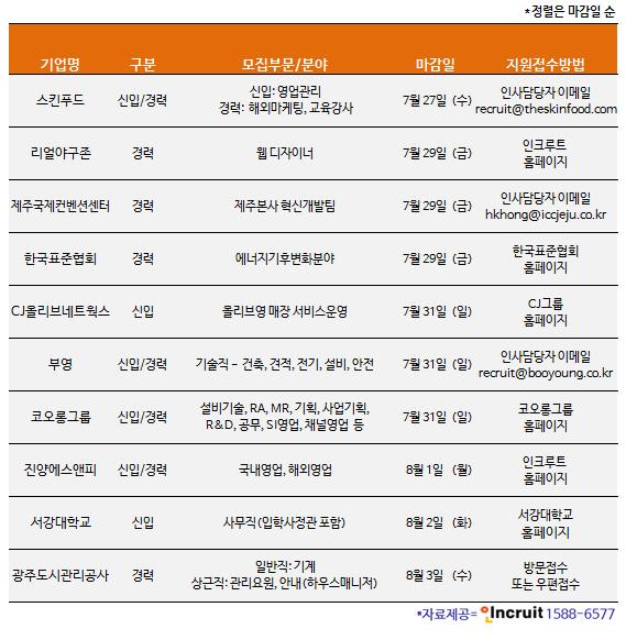 [오늘 채용정보] CJ올리브네트웍스·코오롱그룹·부영·스킨푸드 등