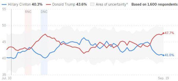 """트럼프, 힐러리에 6.7%p 앞서...""""젊은 층서 '힐러리 이탈' 증가"""""""