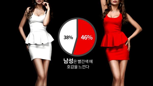 왼쪽 흰색 원피스 입은 여성, 오른쪽 빨간색 원피스 입은 여성, 글 '남성은 빨간색에 호감을 느낀다', 호감도 차트 흰색 38% 빨간색 46%