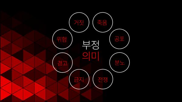 검은색과 여러개의 빨간색 세모 도형 배경, 배경 위에 글 '부정의미: 죽음, 공포, 분노, 전쟁, 금지, 경고, 위험, 거짓'