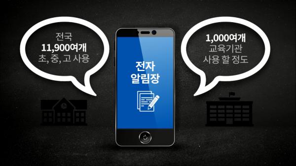 이미지 가운데 스마트폰 화면 글 '전자 알림장', 스마트폰 왼쪽 말풍선 '전국 11,900여개 초, 중, 고 사용, 오른쪽 말풍선 '1,000여개 교육기관 사용 할 정도