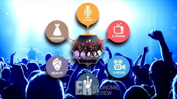 공연장 모습 위에 남자 아이돌 사진, 사진 중심으로 나열 된 한류 컨텐츠 이름나열 K POP, K DRAMA, K MOVIE, IT, BEAUTY, FASHION
