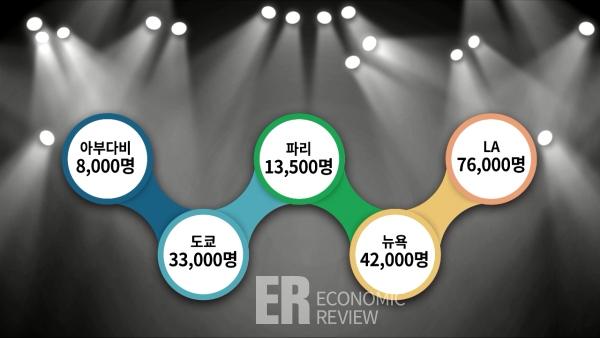 무대조명 위에 나라별 콘서트 티켓판매량 차트, 아부다비 8,000명 도쿄 33,000명 파리 13,500명 뉴욕 42,000명 LA 76,000명