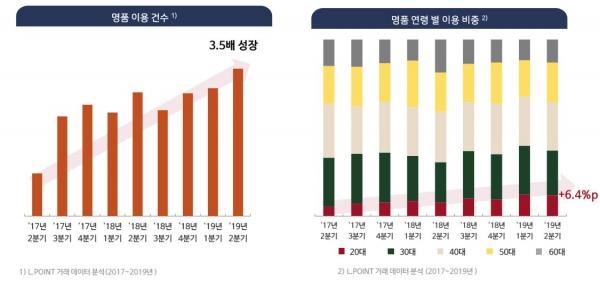 Image result for 롯데멤버스 명품 이용 건수